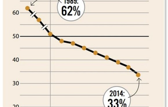 US Buck Harvest Stats